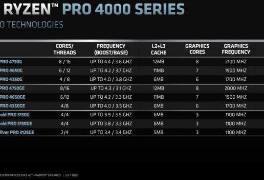 AMD anuncia la llegada a la región de los procesadores más potentes y avanzados para notebooks comerciales y empresariales, los AMD Ryzen PRO Serie 4000.