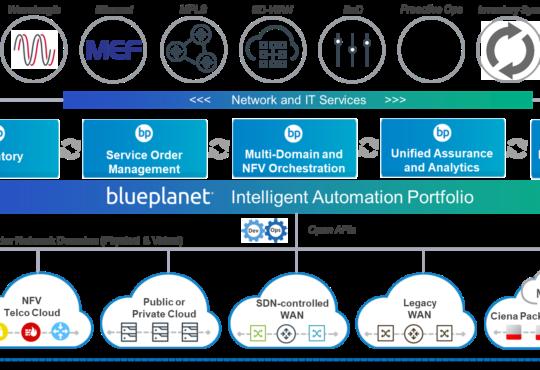 Telefónica Deutschland, ha elegido el software deBlue Planet,a division ofCiena, para el soporte de la preparación de su red en Alemania