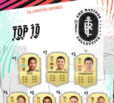 EA SPORTS FIFA 21 anunció a los 100 jugadores mejor calificados, liderados por reconocidas leyendas del fútbol como Lionel Messi, Cristiano Ronaldo y más.