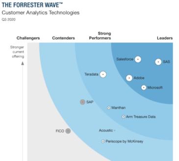 SAS acaba de ser nombrado líder en The Forrester Wave: Gestión de Interacción en Tiempo Real, Q4 2020 para SAS Customer Intelligence 360.