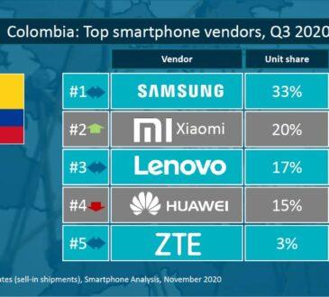Las buenas noticias no paran para Xiaomi en este 2020. Con un crecimiento anual del 777%, subiendo del tercer al segundo lugar de preferencia en Colombia.
