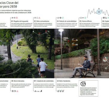 Ericsson presentó los resultados de su estudio 10 Hot Consumer Trends 2030, en el que una muestra representativa de 50 millones de personas.
