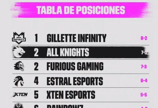 Una electrizante, sorpresiva y apasionante semana 5, fue lo que dejó la última fecha de la Liga Latinoamérica de League of Legends (LLA) con Gillette Infinity a la cabeza